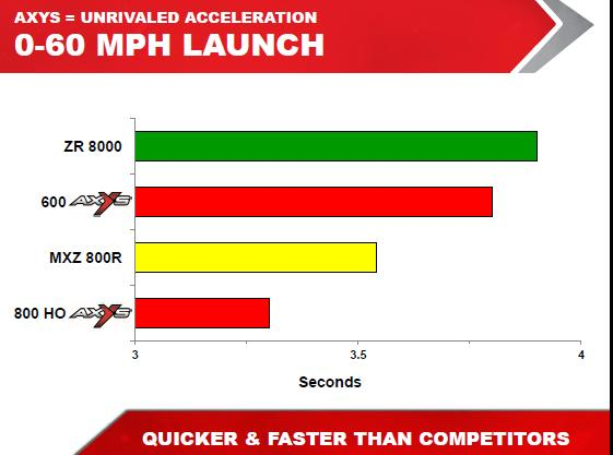 Click image for larger version.  Name:0-60 MPH.JPG Views:16 Size:30.3 KB ID:25980