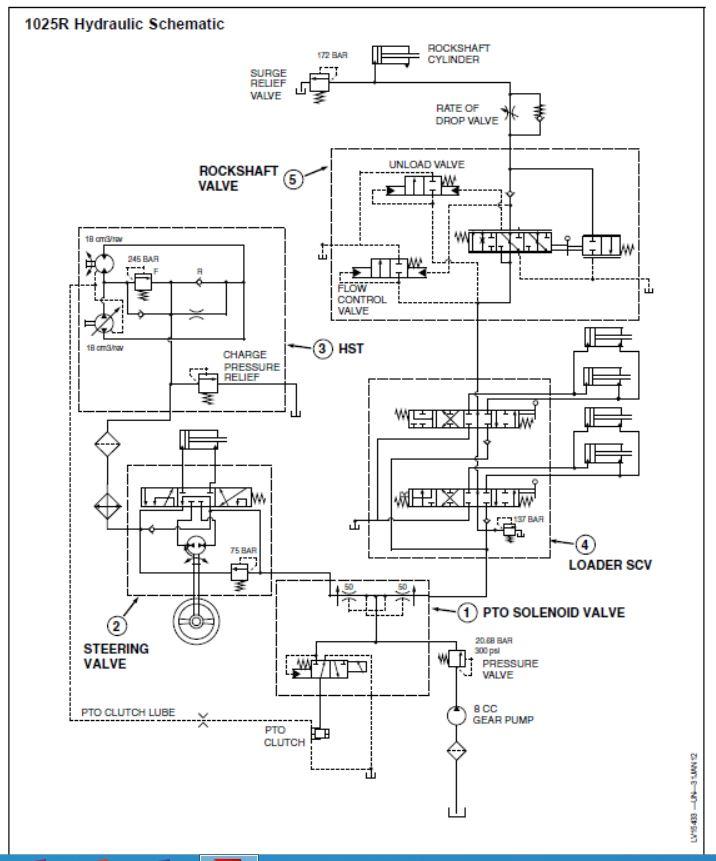 1025r Hydraulic Pressure