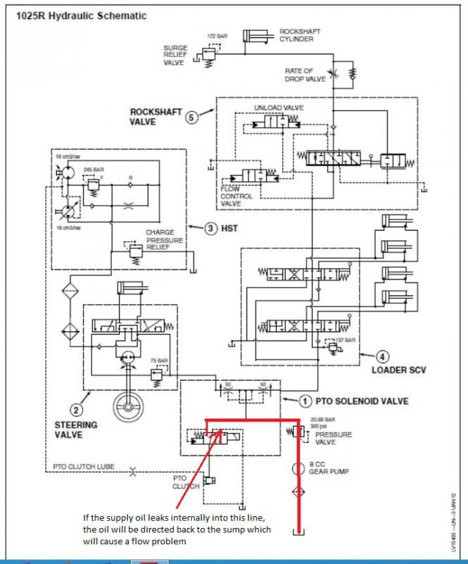 john deere ac wiring diagrams more on getting backhoe to operate full power with pto switch john deere 3520 wiring diagrams