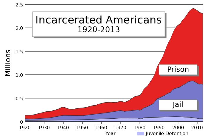 693px-US_incarceration_timeline-clean_svg.png