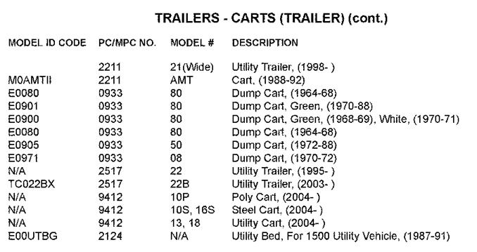 Image result for john deere 80 dump cart how old?