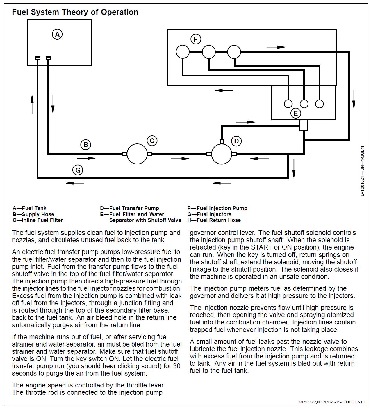 diagnose fuel solenoid 1023 ? - Page 2