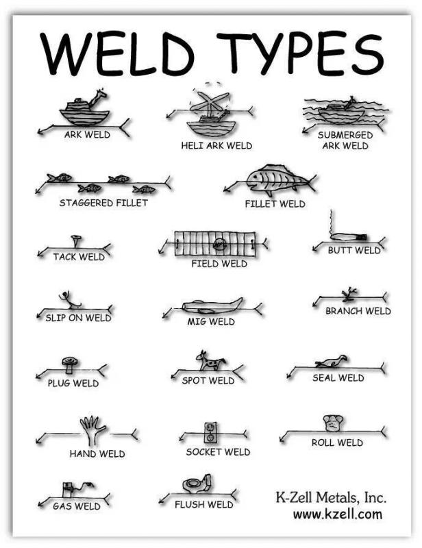 Click image for larger version.  Name:Weld types.jpg Views:162 Size:58.5 KB ID:531330